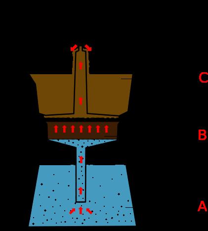 Macchinetta Diagram